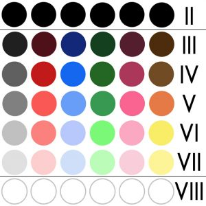 Code couleur Zone system