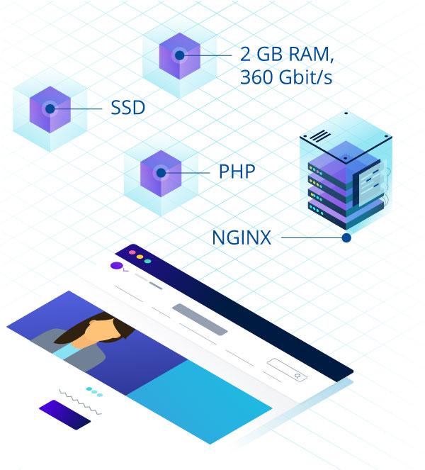 platforme-ionos - hébergements de sites internet